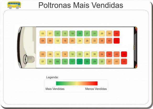 O Portal Rodoviariaonline realizou um levantamento para descobrir quais são as poltronas mais vendidas em um veículo.